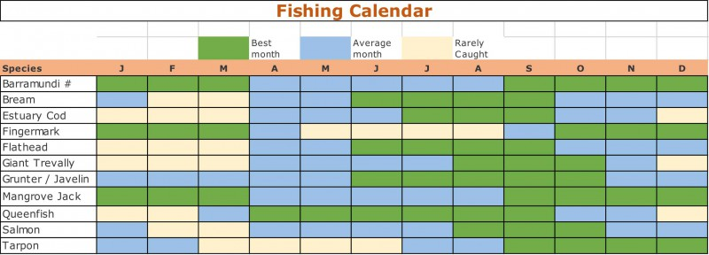 Fishing Calendar Cairns