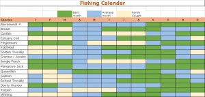 Fishing Calendar Cairns trinity Inlet